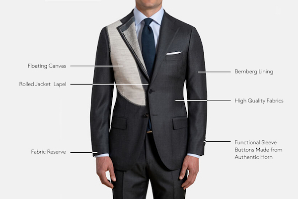 elements of suit jacket construction